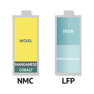 технологии NMC - LFP