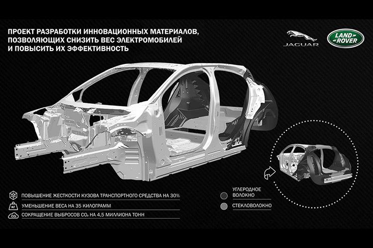 Jaguar Land Rover проект Tucana