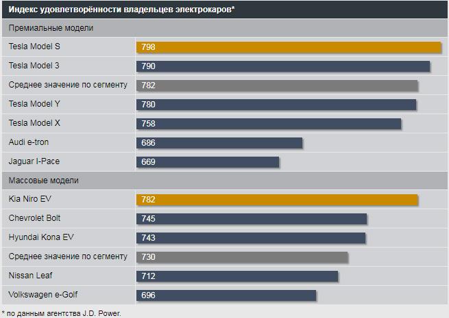 Индекс удовлетворённости владельцев электрокаров по данным агентства J.D. Power